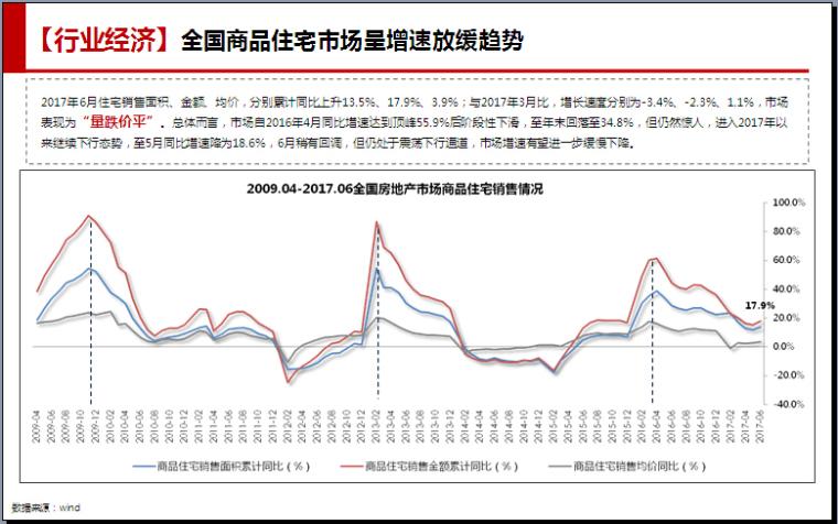 [深圳]2017年上半年房地产市场调研报告(图文并茂)