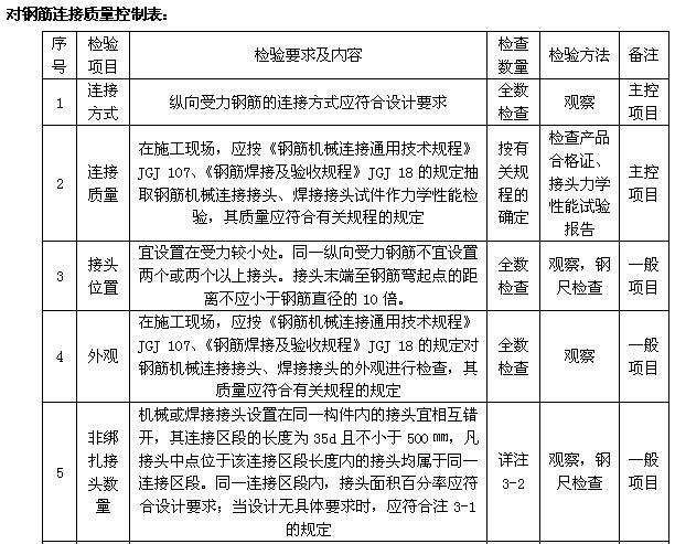 市政工程施工管理及安全监理工作手册(460页,图文丰富)_4