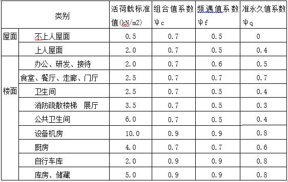 [杭州]未来科技城框架结构设计说明(word,3页)