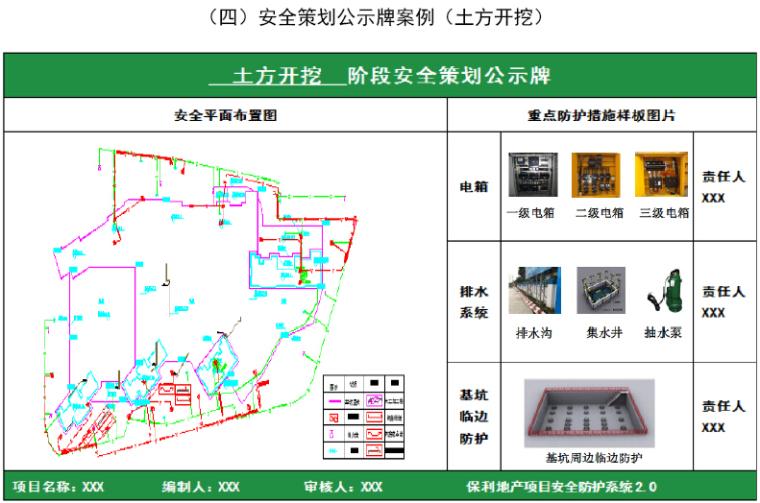 房地产公司项目安全文明施工统一形象标准(图文并茂)