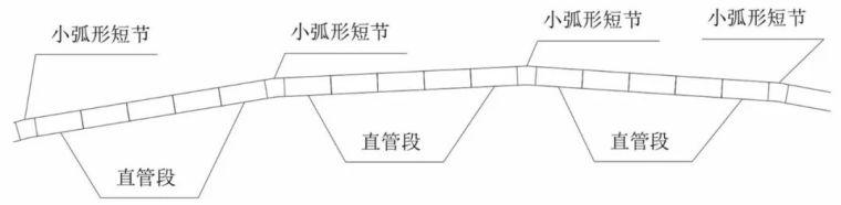 弧形风管施工方法的实例分享_1