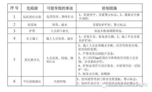 [标准化]桥梁工程施工安全标准化图文详解(上)