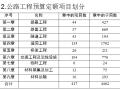 【全国】公路工程定额工程量计算及应用(共61页)
