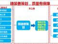 建筑工程传统工艺工期优化工程策划指引(169页)