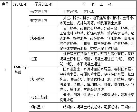 建筑工程分部分项划分表
