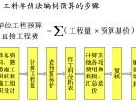 工程设计阶段的成本规划与控制(58页)