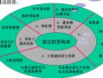 工程项目费用管理(示例)