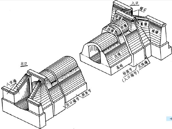 涵洞工程图讲义总结(39页)