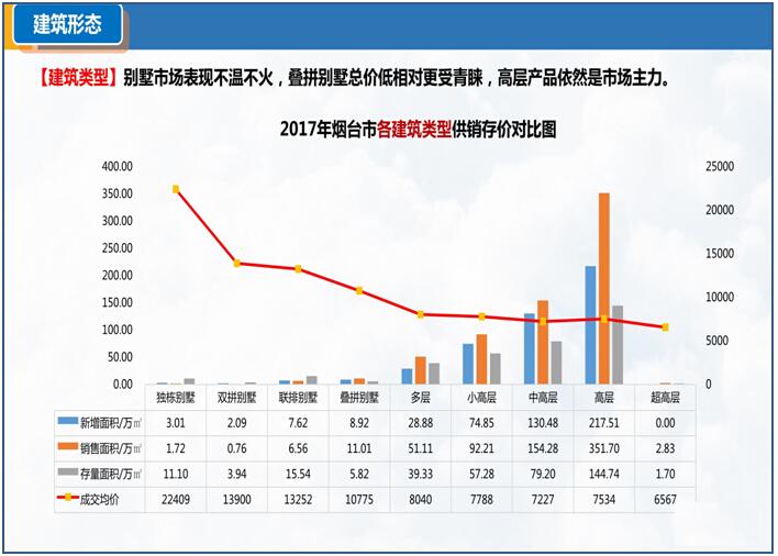 [烟台]2017年房地产市场年度总结(图文并茂)