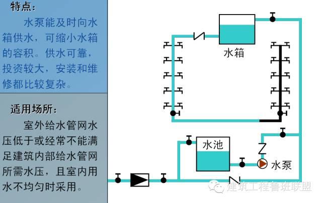 建筑给排水常用的6种给水方式和3种排水方式_5