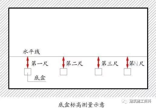 工程实测实量标准及操作指引_17
