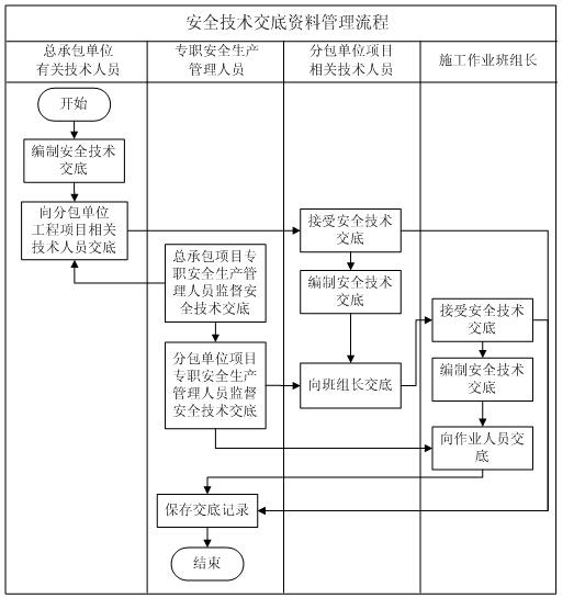 [山东]建筑施工现场安全管理资料规程(289页,图表丰富)