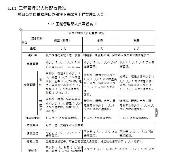 绿城房产集团工程精细化管理指引(试行)定稿(上)_7