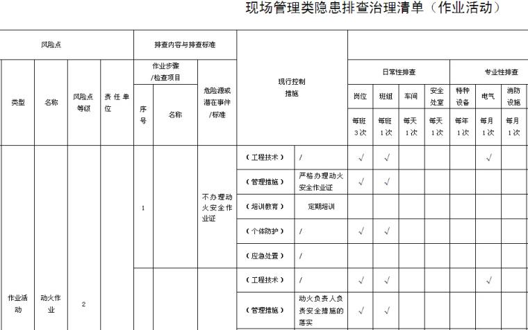 现场管理类隐患排查治理清单(作业活动)