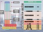 北京中航资本大厦铝合金模板早拆体系与键槽型承插式脚手架连接件的研发讲义