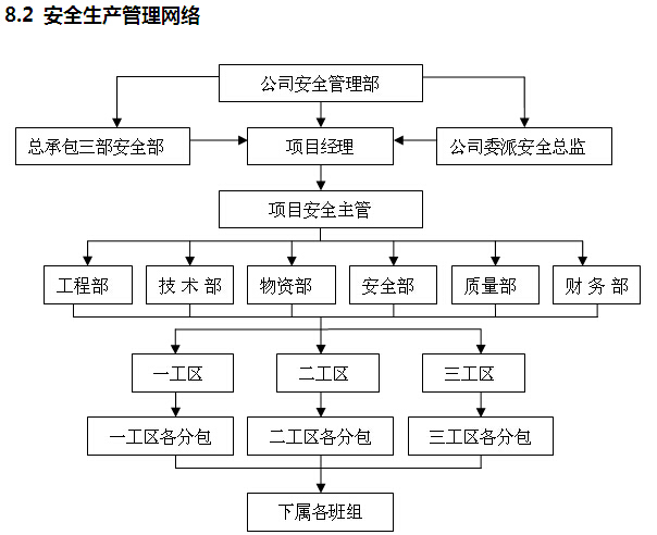 [上海]市政道路项目管理策划书(179页)_2