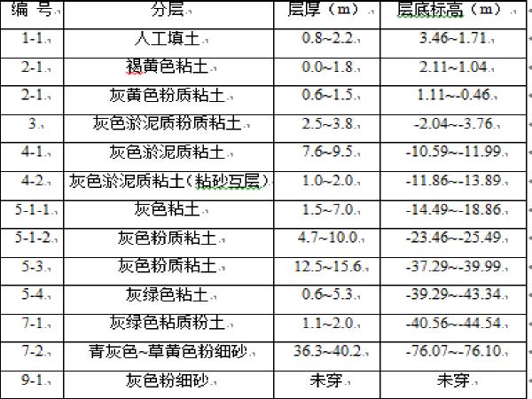 上海地铁车站施工组织设计(42页)