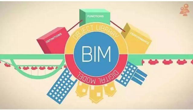 BIM技术在风景名胜区规划中的应用