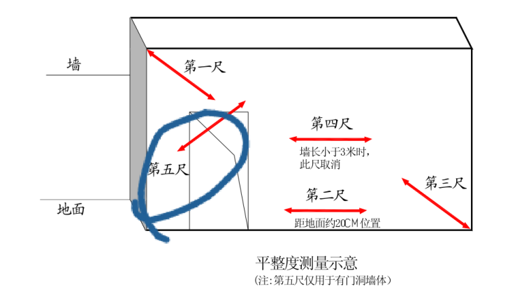 平整度测量示意