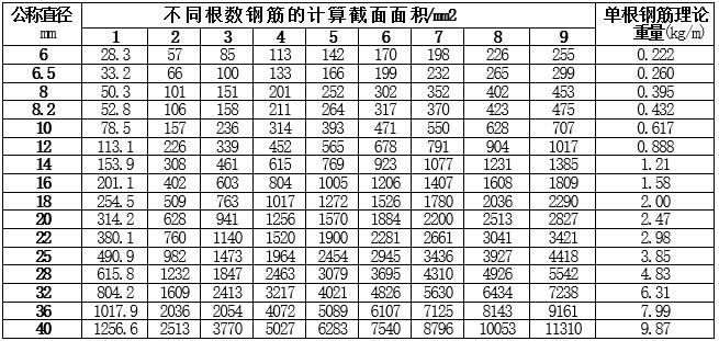 混凝土结构设计资料表_1