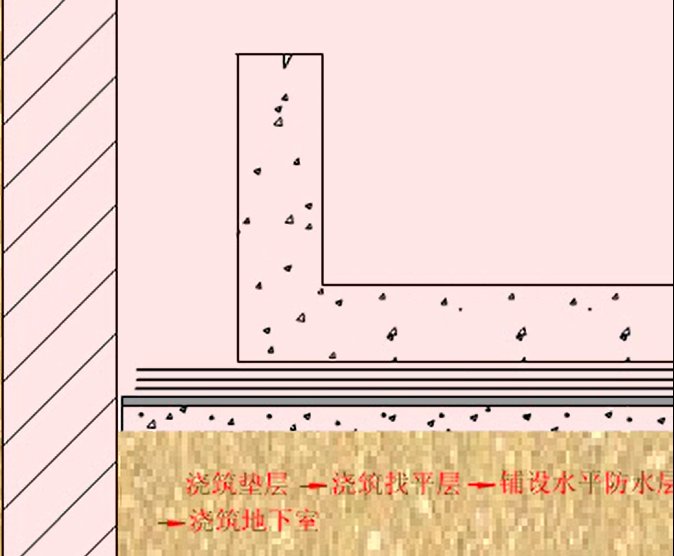卷材防水层施工外帖法动画演示_1