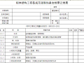 砌体结构工程各规范强制性条检查记录表