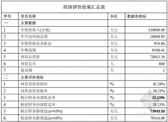 大型厂区建设项目可行性研究报告(含财务分析投资估算)
