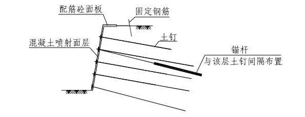 [分享]技术干货:土钉墙基坑支护施工工艺及要点图片