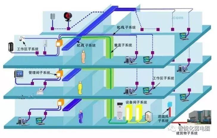拒做弱电小白—最全智能化弱电系统拓扑图