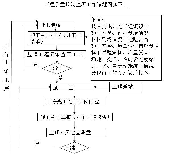 小型堤防工程施工监理实施细则(155页,图表丰富)_3