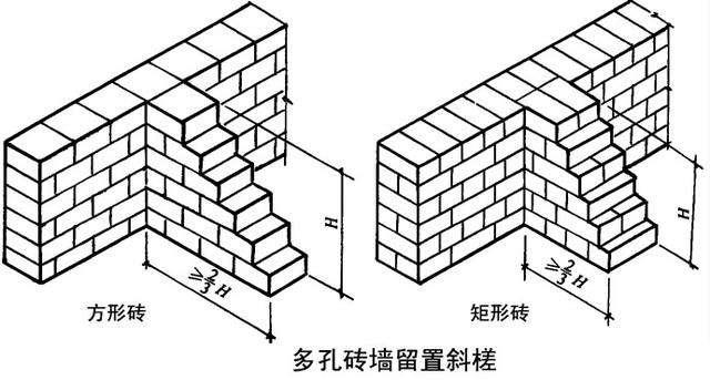 砖墙砌筑的基本方法介绍