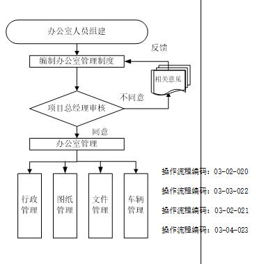 碧桂园项目部管理手册(共37页)