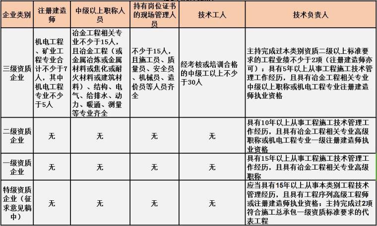 住建部最新施工总承包资质标准人员要求[建议收藏]_8
