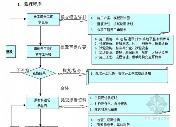 [江苏]河道港口建设工程监理大纲(流程图)