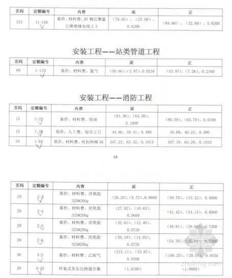 [北京]房屋修缮工程计价依据(预算定额2012勘误)