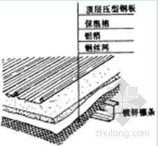 镀铝锌压型钢板屋面施工工法