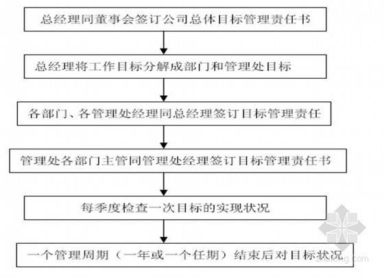 [万科]物业管理标准化管理体系(共456页)