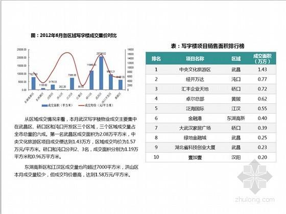 [武汉]商业写字楼项目市场调查研究报告(图文并茂 142页)