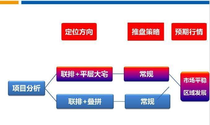 [北京]房地产别墅地块详细可行性研究报告118页(附项目设计方案)