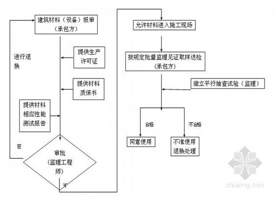 天燃气管道埋设工程监理大纲 共120页(附流程图 表格)