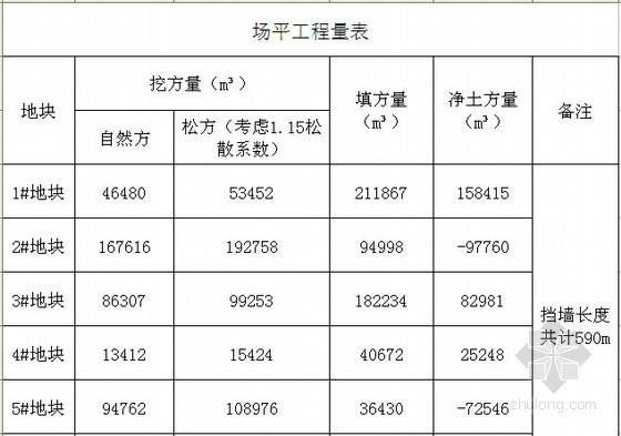 [重庆]某地块场平工程招标文件(含图纸)-场平工程量表