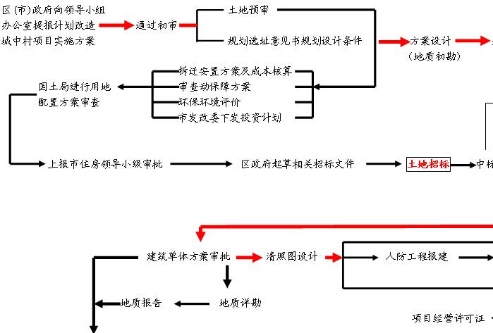 建设项目流程节点图