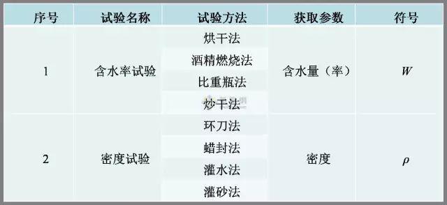 工程勘察中常用岩土工程参数及选用(超清晰表格)_11