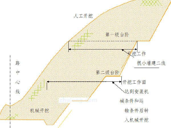 道路路基土石方施工方案