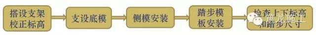 """模板支设操作流程三维效果图解读,""""筋骨毕现""""!_19"""