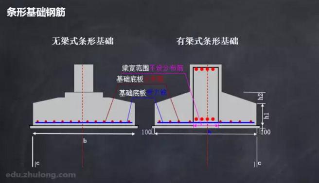 [名师独家]16G101平法钢筋识图算量详细教程(识图、手算、案例_4