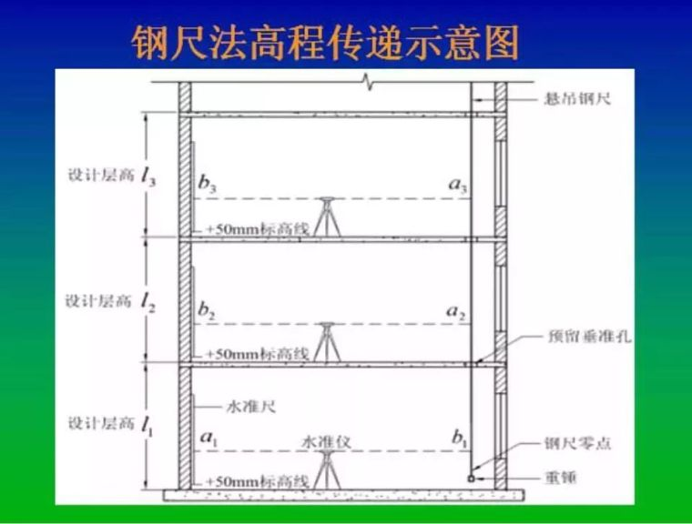 高层建筑施工如何测量放线?_10