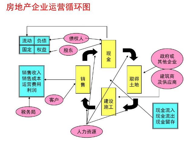 房地产企业全程财税处理与筹划讲解(附案例)_3