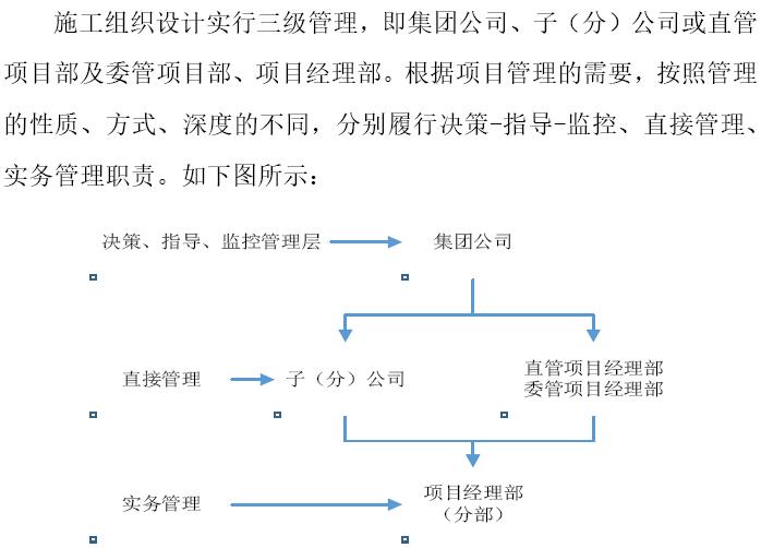 施工组织设计管理体系图
