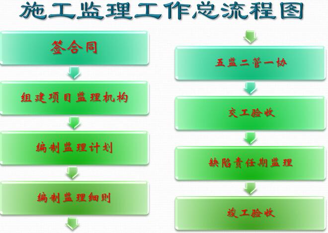 公路工程监理工作程序及质量控制分解
